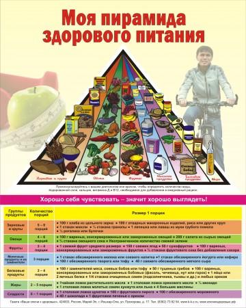 Плакат пирамида здорового питания